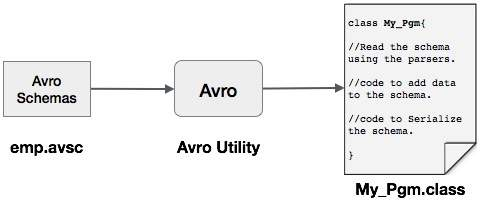 Avro Without Code Serialize