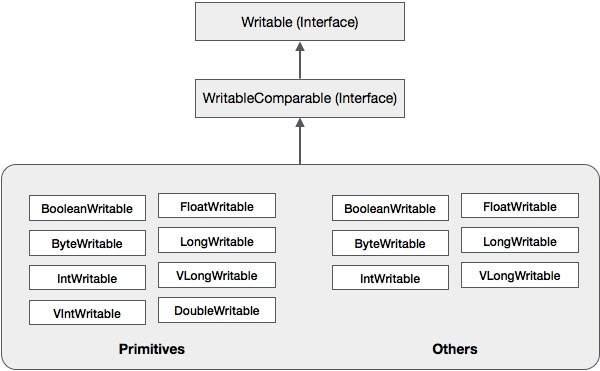 Hadoop Serialization Hierarchy