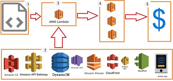 AWS Lambda – Quick Guide - Tutorialspoint