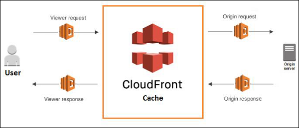 Block Diagram Cloudfront