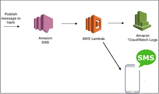 Using Lambda Function with Amazon SNS