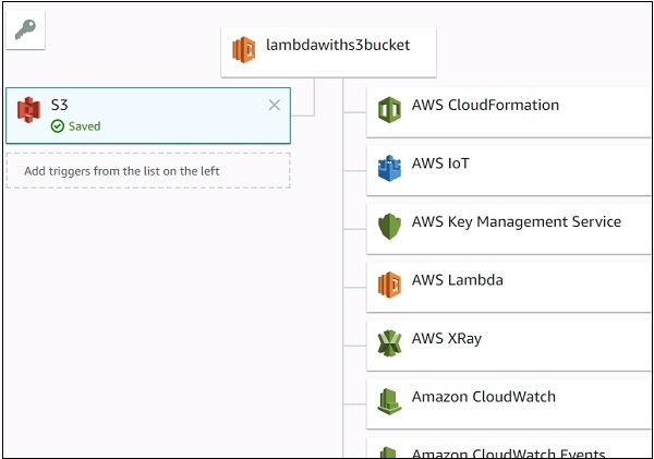 Using Lambda Function with Amazon S3