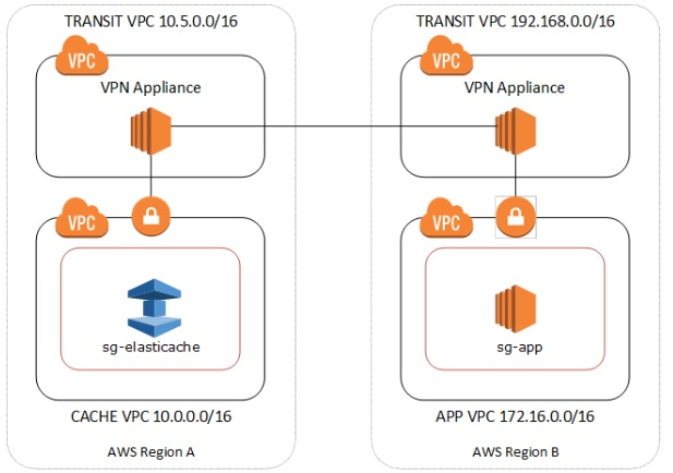 different_vpc_connections_1.jpg