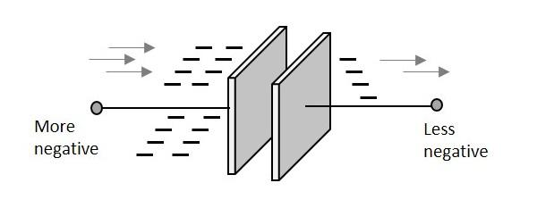 basic electronics capacitors