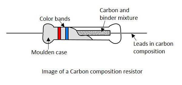 Carbon Composition