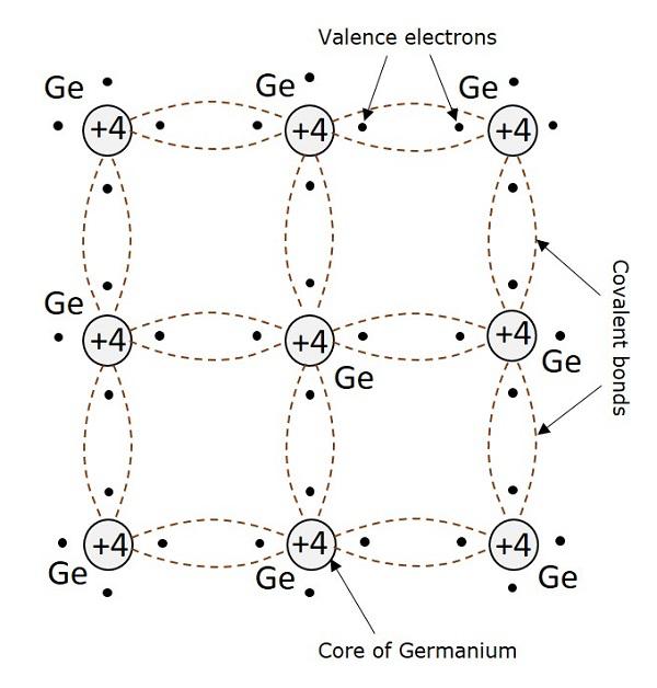 Basic Electronics - Semiconductors