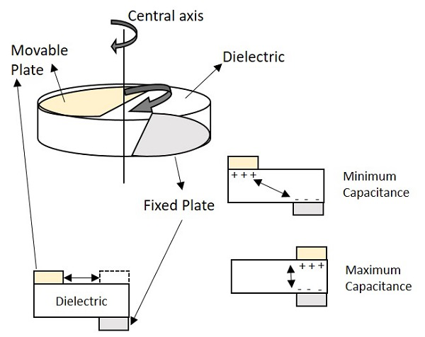 basic electronics - variable capacitors