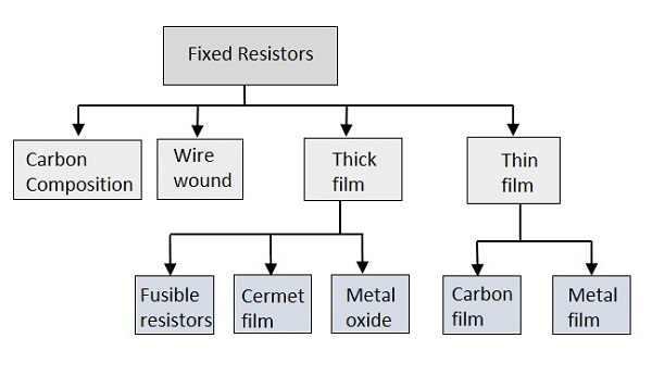 fixed_resistor_types basic electronics fixed resistors