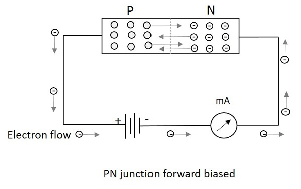 Diode in bias condition 28 images diode diode is the for Forward dictionary