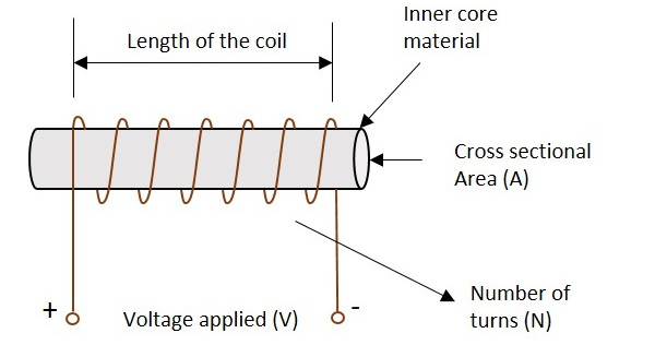Inductor Parts