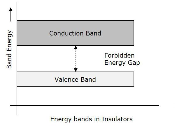 basic electronics energy bands tutorialspoint. Black Bedroom Furniture Sets. Home Design Ideas