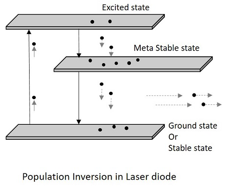 Basic Electronics Optoelectronic Diodes