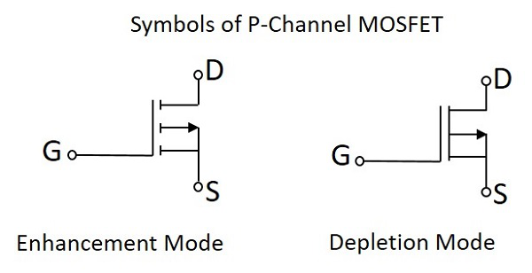 Basic Electronics - MOSFET - Tutorialspoint