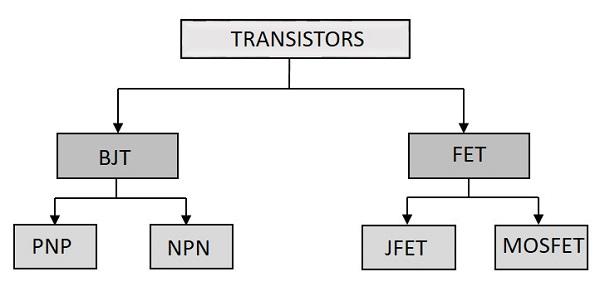 Basic Electronics - Types of Transistors