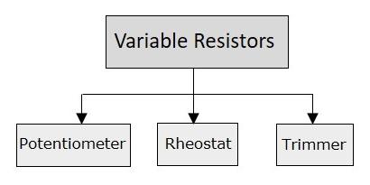 Basic Electronics Linear Resistors