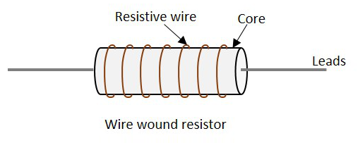 the metallic core acts as a non-conductive material while the resistive wire  conducts, but with some resistance  the image of a wire wound resistor is  as