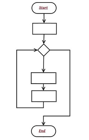 basics of computer science algorithm flowchart