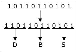 basics of computers number system conversion