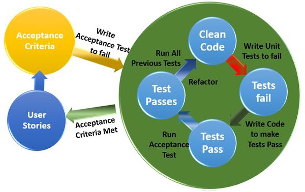 BDD Test Driven Development
