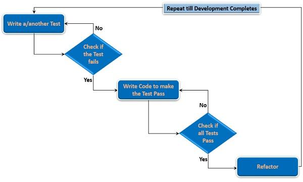 TDD Process Steps