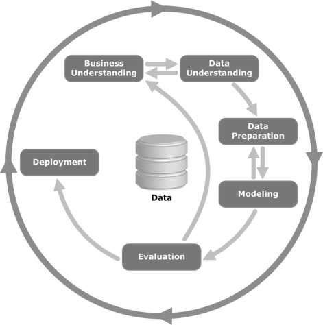 data analytics lifecycle Big Data Analytics Data Life Cycle