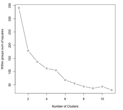 Big Data Analytics - K-Means Clustering - Tutorialspoint