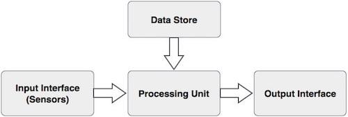 Biometrics - Overview - Tutorialspoint