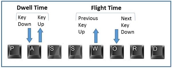 keystroke dynamics software