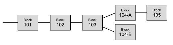 Bitcoin Architecture