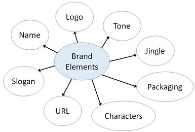 brand element leads to brand equity Branding and brand equity  which should ultimately lead to loyal supporters sports teams'  referred to as brand elements (keller, 2003:3) the various brand .