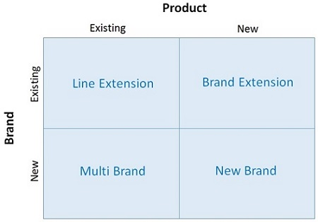 Product line extension nike