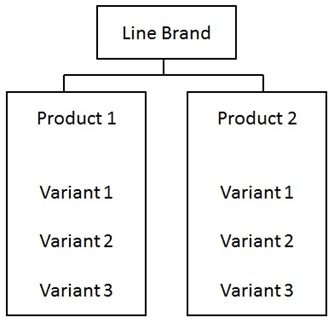 Line Brand Architecture
