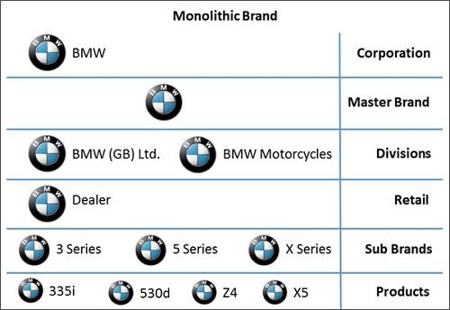 Monolithic Brands