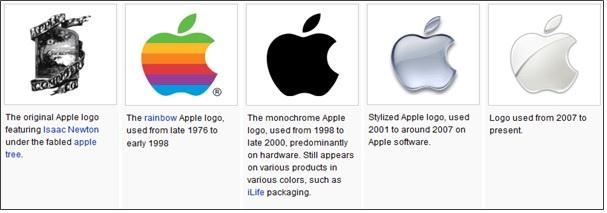 Proactive Rebranding