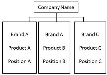 Product Brand Architecture