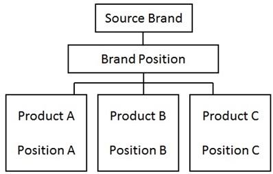Source Brand Architecture