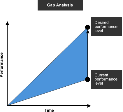 how to make a gap analysis