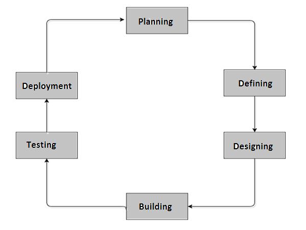 Business Analysis - Quick Guide - Tutorialspoint