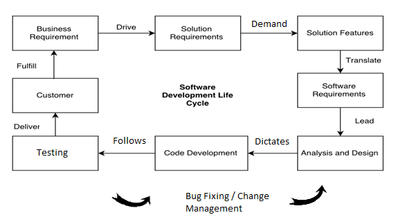 software development life cycle analysis What is software testing life cycle (stlc) just like developers follow the software development life cycle requirement analysis.