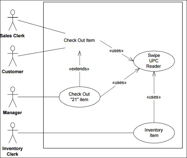 Business analysis use case diagrams use case use case diagram ccuart Image collections