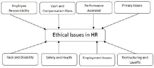 Organizational ethics policies