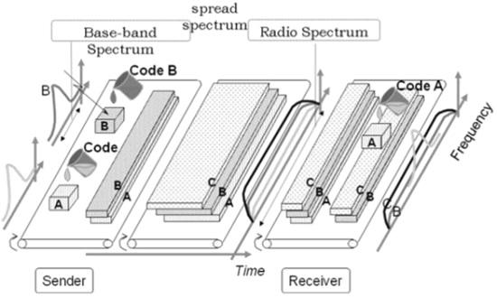 CDMA - Technology