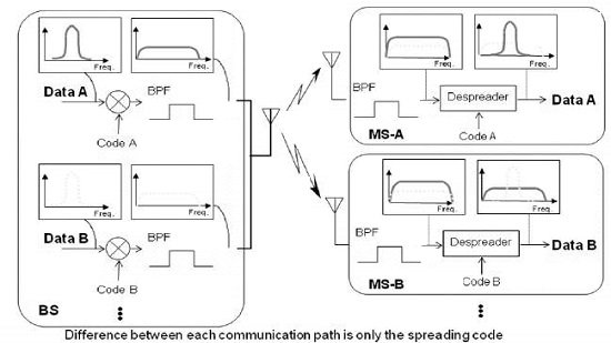 DS-CDMA System Forward Link