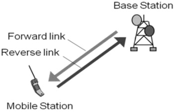 Duplex Methods Radio Links