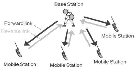 cdma multiple access methods