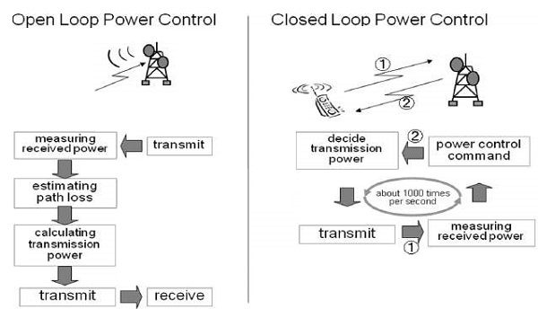 cdma power control open and closed loop power control