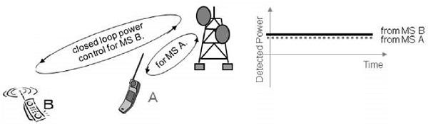 cdma power control power control effects