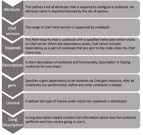 Chef - Quick Guide - Tutorialspoint