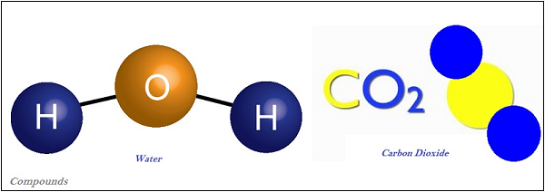 Chemistry Is Matter Around Us Pure