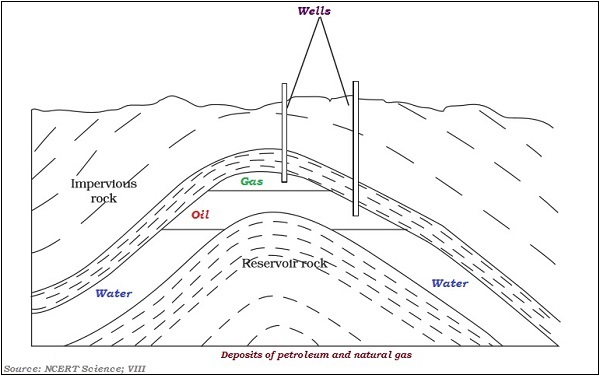 Deposits of Petroleum and Natural Gas